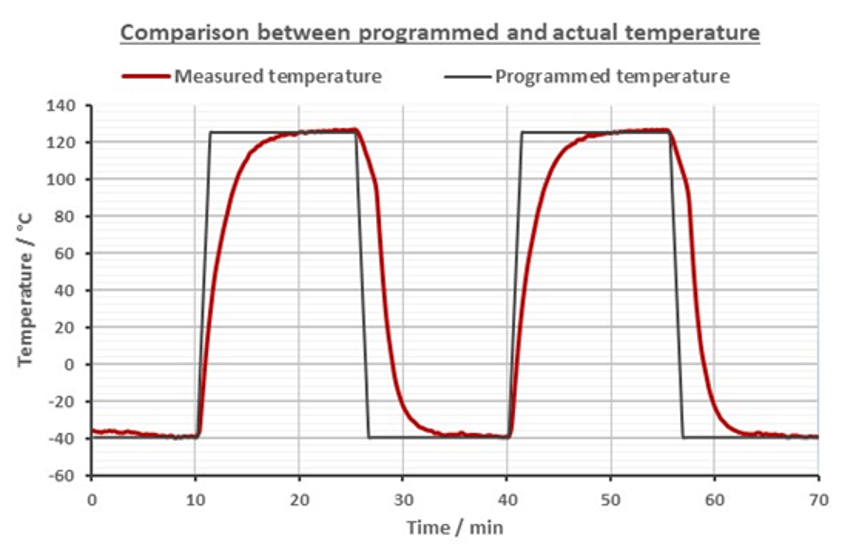 Critical parameters of thermal cycling testing