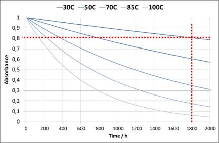 Trelic Reliability analysis
