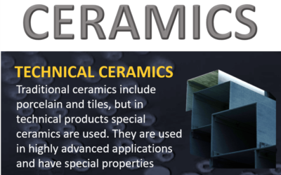 Ceramics – general properties